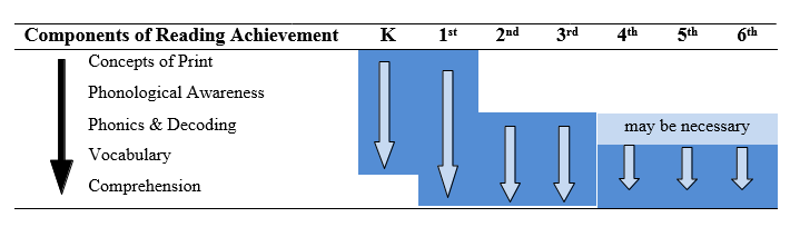 This image depicts an explanation of the Components of Reading Achievement that are measured on the aReading universal screening assessment and the grades in which they correspond with. The image denotes: Concepts of Print (K, 1), Phonological Awareness (K, 1), Phonics & Decoding (2, 3, possibly 4, 5, 6), Vocabulary (K, 1, 2, 3, possibly 4, 5, 6), and Comprehension (1, 2,3,4, 5, 6).
